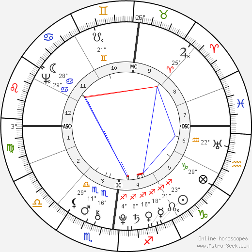 Nicolas Gilbert birth chart, biography, wikipedia 2020, 2021