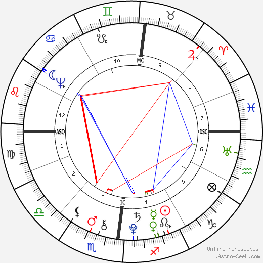 Nicolas Gilbert birth chart, Nicolas Gilbert astro natal horoscope, astrology