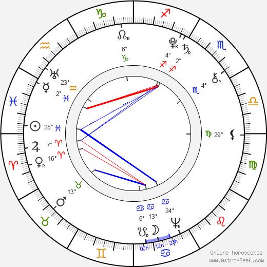 Caroline Herschel birth chart, biography, wikipedia 2018, 2019
