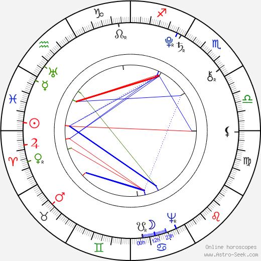 Caroline Herschel astro natal birth chart, Caroline Herschel horoscope, astrology