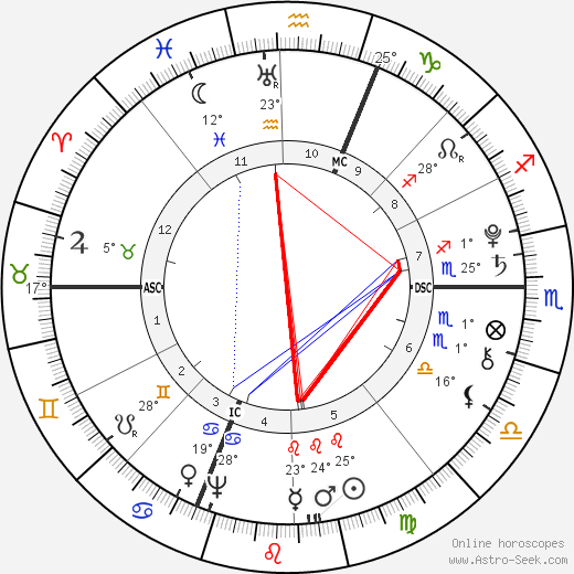Antonio Salieri birth chart, biography, wikipedia 2019, 2020