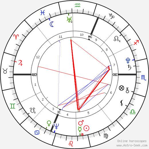 Antonio Salieri birth chart, Antonio Salieri astro natal horoscope, astrology
