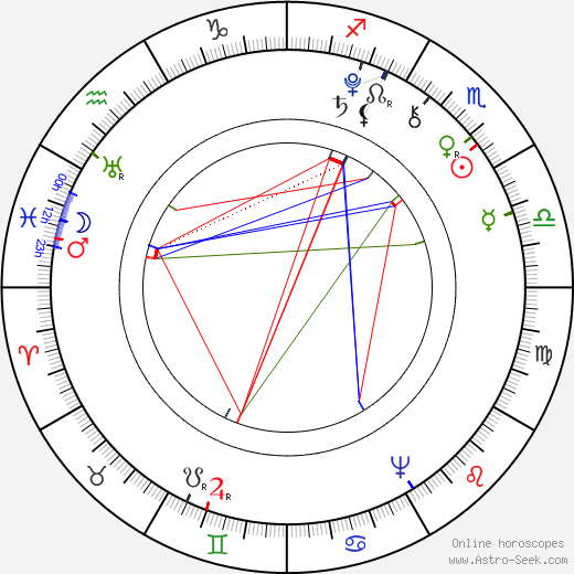 Richard B. Sheridan astro natal birth chart, Richard B. Sheridan horoscope, astrology