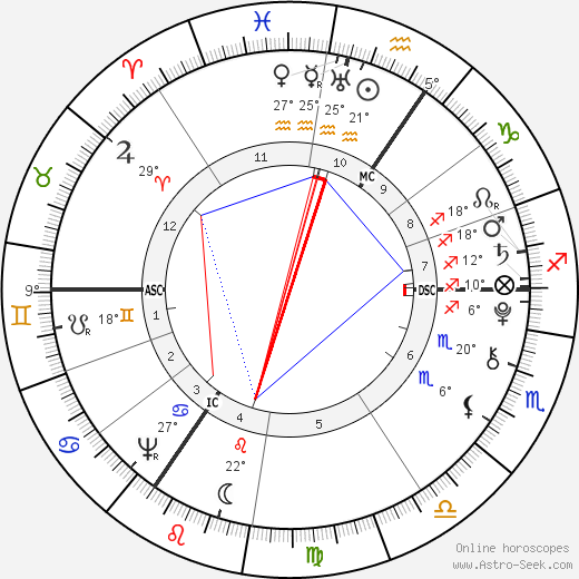 Ebenezer Sibly birth chart, biography, wikipedia 2019, 2020
