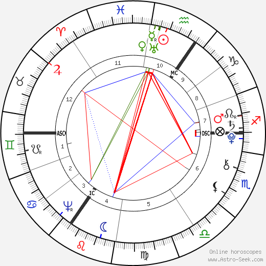 Ebenezer Sibly astro natal birth chart, Ebenezer Sibly horoscope, astrology