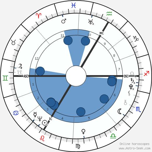 Nannerl Mozart wikipedia, horoscope, astrology, instagram