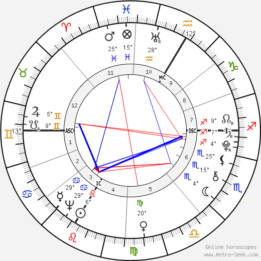 Nannerl Mozart birth chart, biography, wikipedia 2020, 2021