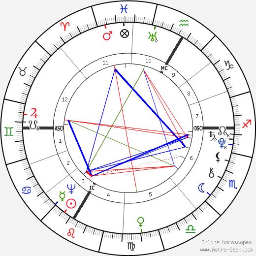 Nannerl Mozart birth chart, Nannerl Mozart astro natal horoscope, astrology