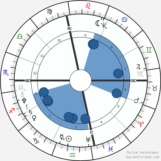 Gouverneur Morris wikipedia, horoscope, astrology, instagram