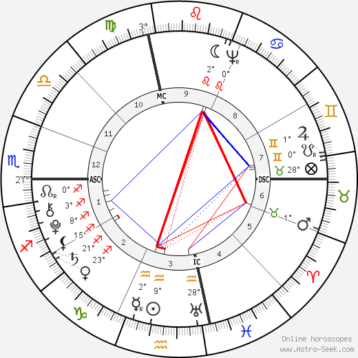Gouverneur Morris birth chart, biography, wikipedia 2019, 2020