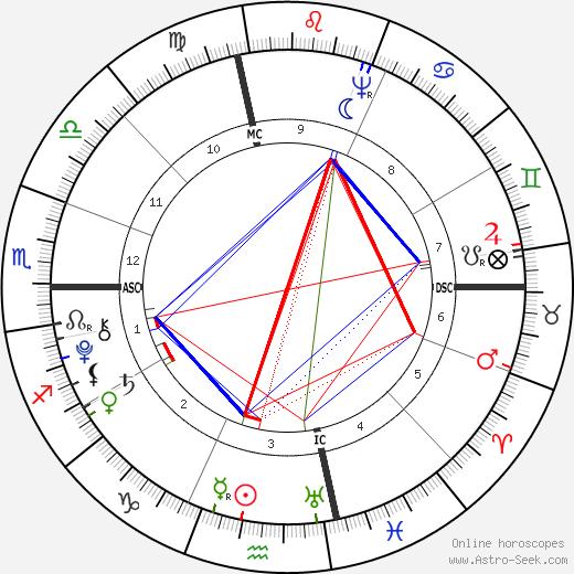 Gouverneur Morris astro natal birth chart, Gouverneur Morris horoscope, astrology