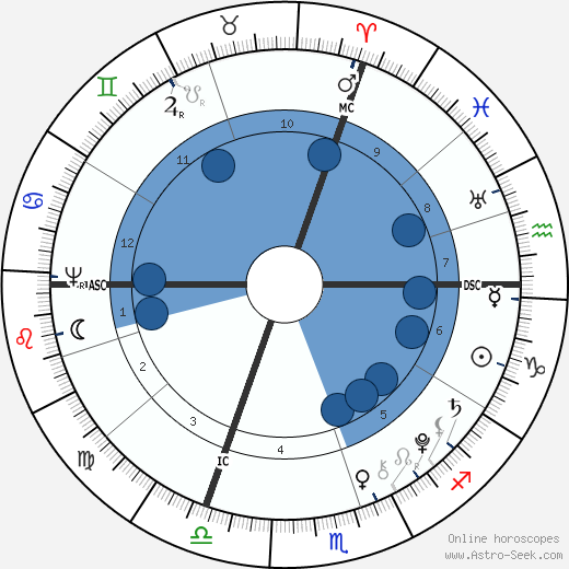 Johannes von Muller wikipedia, horoscope, astrology, instagram