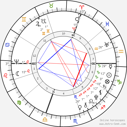 Johannes von Muller birth chart, biography, wikipedia 2019, 2020