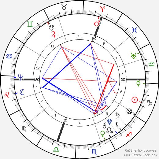 Johannes von Muller birth chart, Johannes von Muller astro natal horoscope, astrology