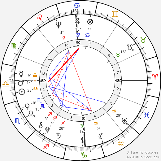 Adolfh Freiherr Knigge birth chart, biography, wikipedia 2020, 2021