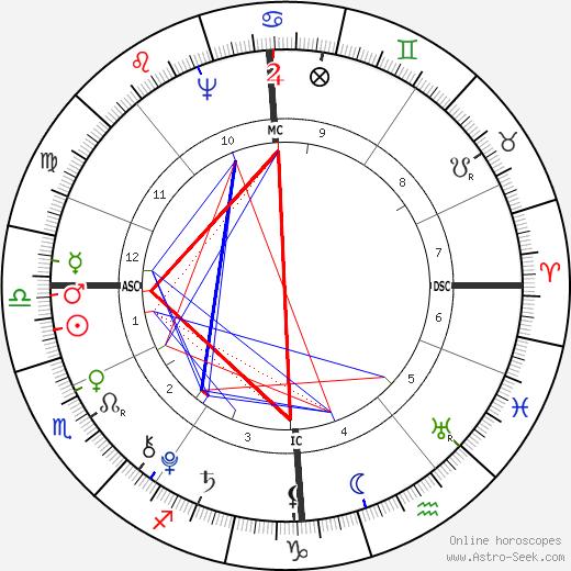 Adolfh Freiherr Knigge astro natal birth chart, Adolfh Freiherr Knigge horoscope, astrology