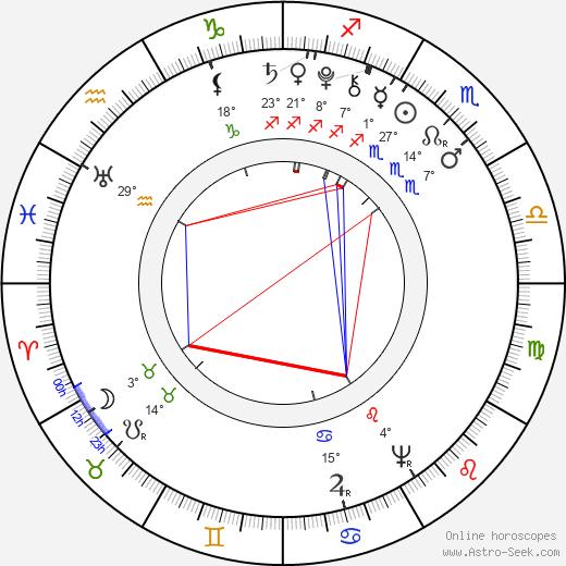 George Rogers Clark birth chart, biography, wikipedia 2018, 2019