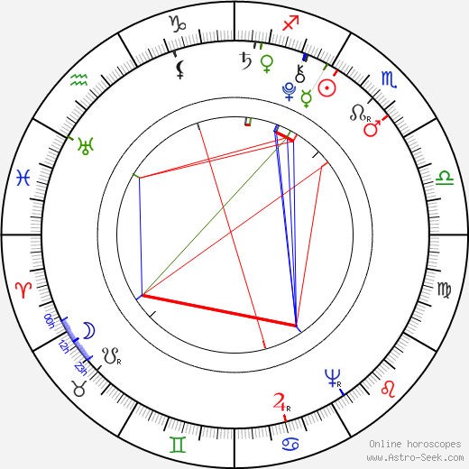 George Rogers Clark astro natal birth chart, George Rogers Clark horoscope, astrology