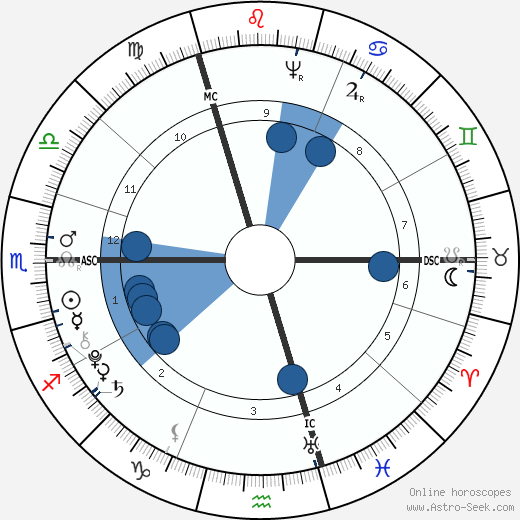 Thomas Chatterton wikipedia, horoscope, astrology, instagram