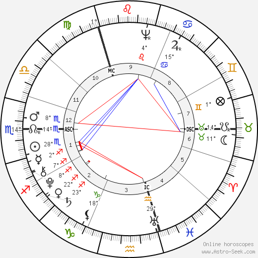 Thomas Chatterton birth chart, biography, wikipedia 2020, 2021