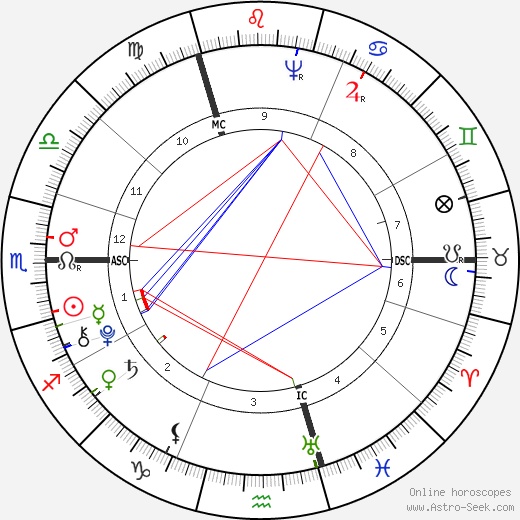 Thomas Chatterton birth chart, Thomas Chatterton astro natal horoscope, astrology