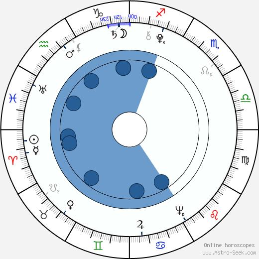 Benjamin Thompson wikipedia, horoscope, astrology, instagram