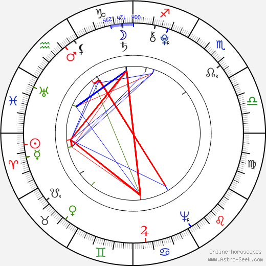 Benjamin Thompson astro natal birth chart, Benjamin Thompson horoscope, astrology