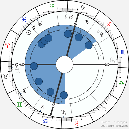 Solomon Drowne wikipedia, horoscope, astrology, instagram