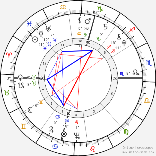 Solomon Drowne birth chart, biography, wikipedia 2018, 2019