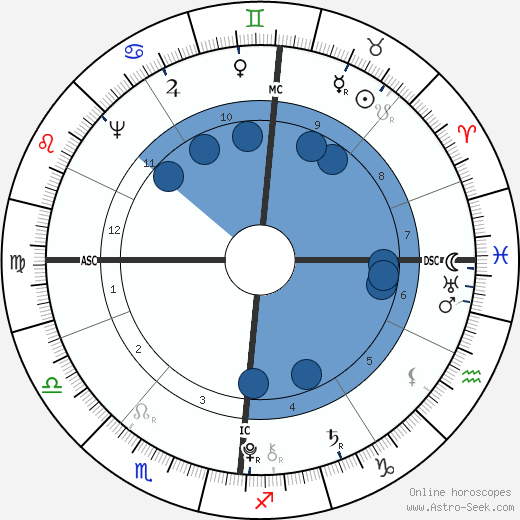 Franz Carl Achard wikipedia, horoscope, astrology, instagram