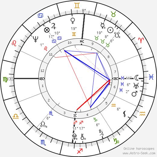 Franz Carl Achard birth chart, biography, wikipedia 2018, 2019