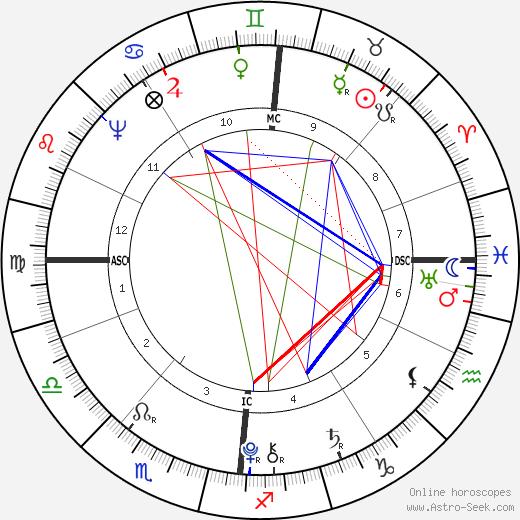 Franz Carl Achard astro natal birth chart, Franz Carl Achard horoscope, astrology