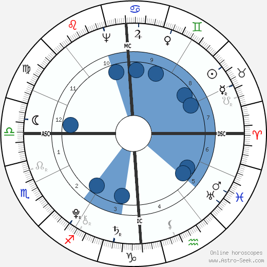 Lazare Carnot horoscope, astrology, sign, zodiac, date of birth, instagram