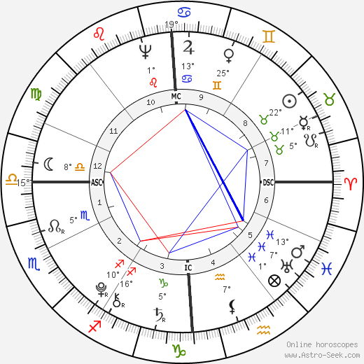 Lazare Carnot birth chart, biography, wikipedia 2018, 2019
