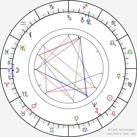 Йосеф Добровский Josef Dobrovský день рождения гороскоп, Josef Dobrovský Натальная карта онлайн