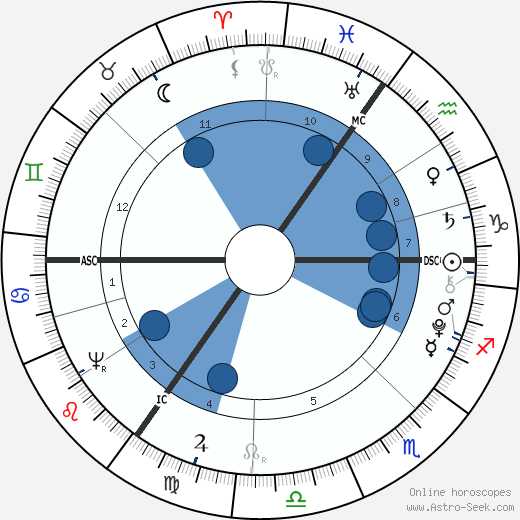 George Crabbe wikipedia, horoscope, astrology, instagram