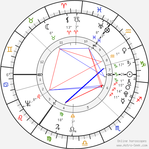 George Crabbe birth chart, biography, wikipedia 2019, 2020