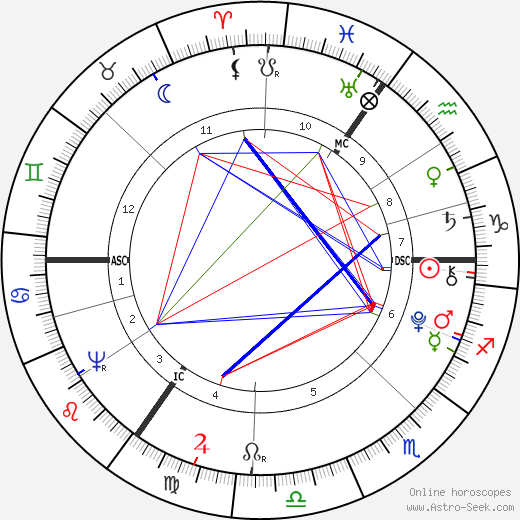 George Crabbe birth chart, George Crabbe astro natal horoscope, astrology