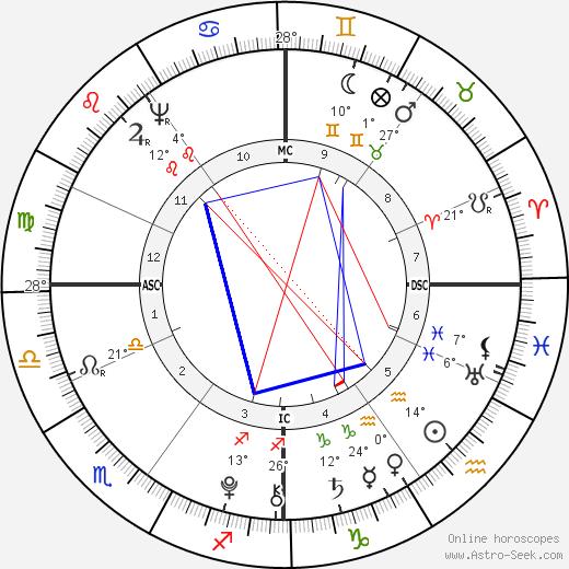 Charles Talleyrand-Perigord birth chart, biography, wikipedia 2018, 2019