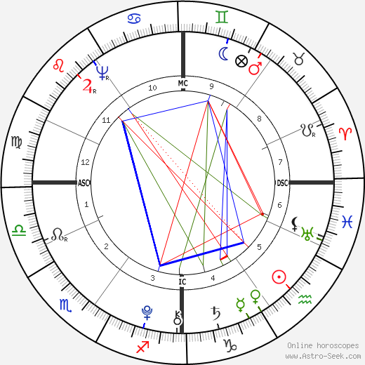Charles Talleyrand-Perigord astro natal birth chart, Charles Talleyrand-Perigord horoscope, astrology
