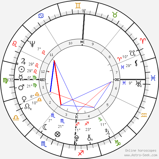 King of France Louis XVI birth chart, biography, wikipedia 2019, 2020