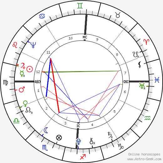 King of France Louis XVI astro natal birth chart, King of France Louis XVI horoscope, astrology