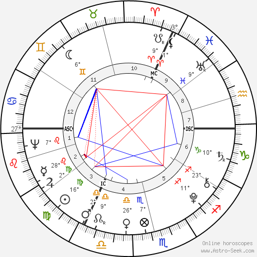 William Bligh birth chart, biography, wikipedia 2017, 2018