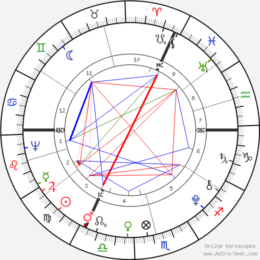 William Bligh astro natal birth chart, William Bligh horoscope, astrology