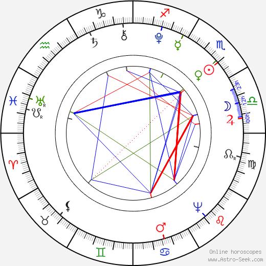 Marie Antoinette birth chart, Marie Antoinette astro natal horoscope, astrology