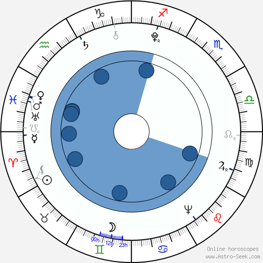 Élisabeth Vigée-Lebrun wikipedia, horoscope, astrology, instagram