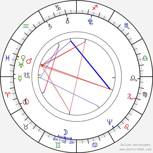 Élisabeth Vigée-Lebrun birth chart, Élisabeth Vigée-Lebrun astro natal horoscope, astrology