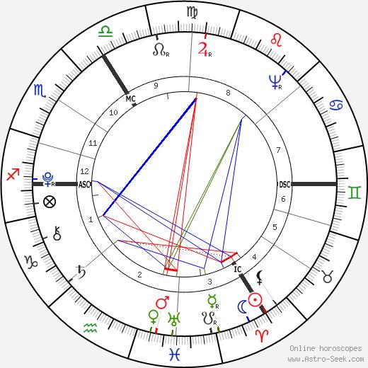 Samuel Hahnemann tema natale, oroscopo, Samuel Hahnemann oroscopi gratuiti, astrologia