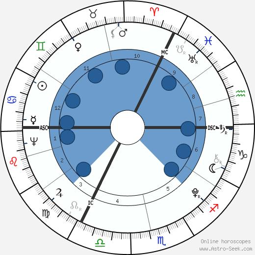 Anacharsis Cloots wikipedia, horoscope, astrology, instagram