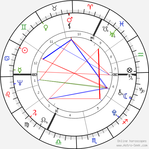 Anacharsis Cloots tema natale, oroscopo, Anacharsis Cloots oroscopi gratuiti, astrologia